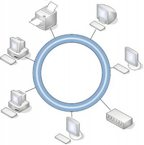 Token Ring Network